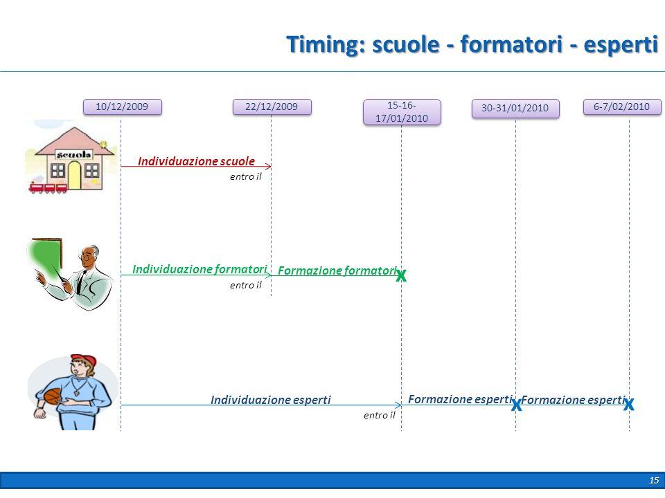 Formazione esperti Individuazione formatori Formazione formatori Timing: scuole - formatori - esperti 10/12/2009 Individuazione scuole Individuazione