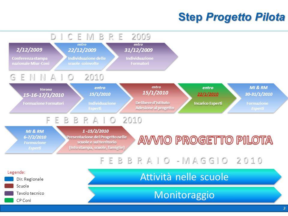 3 Step Progetto Pilota Incarico Esperti Conferenza stampa nazionale Miur-Coni Individuazione delle scuole coinvolte Individuazione Formatori Formazion