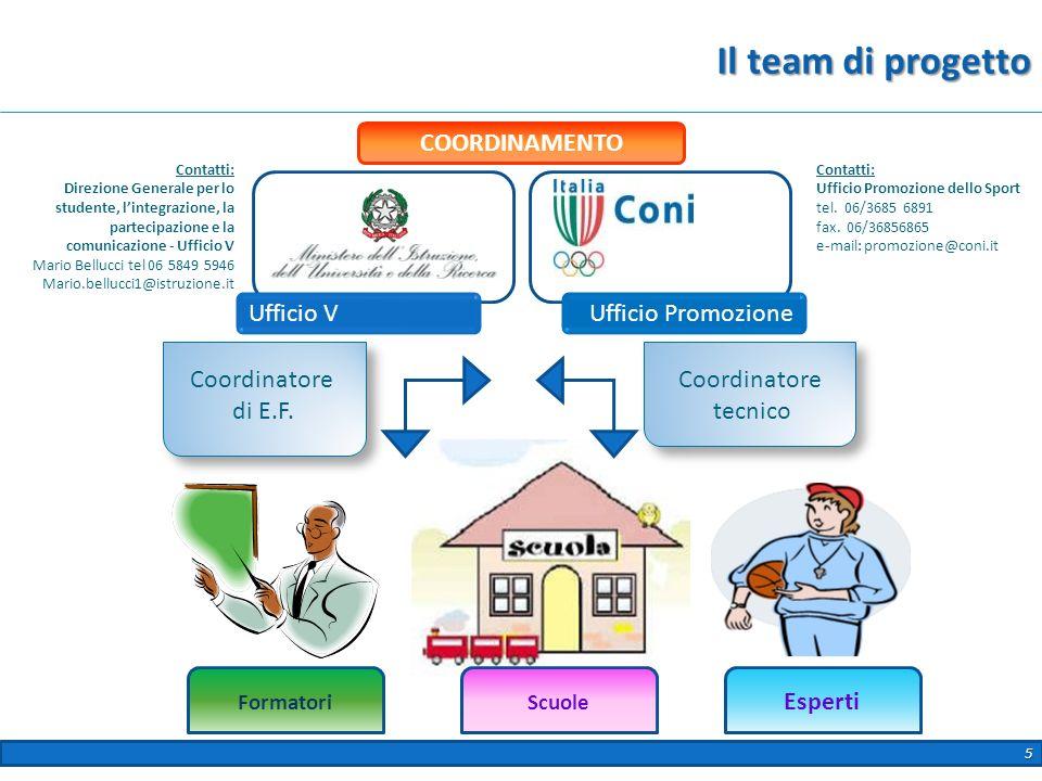 Il team di progetto 5 Ufficio VUfficio Promozione Coordinatore di E.F. Coordinatore tecnico FormatoriScuole Esperti COORDINAMENTO Contatti: Direzione