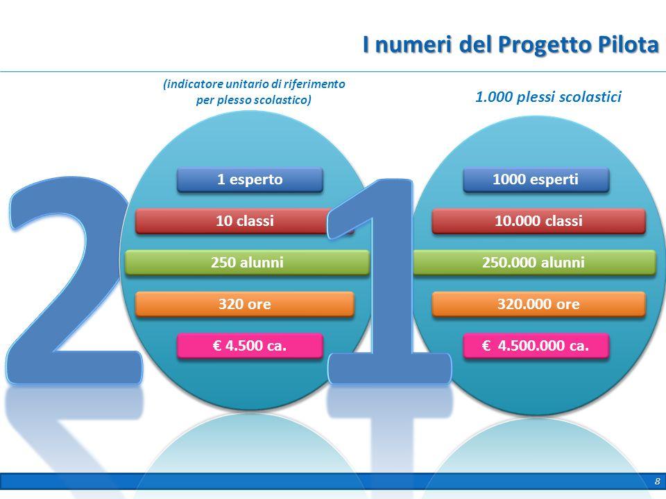 8 I numeri del Progetto Pilota 1 esperto 250 alunni 320 ore 4.500 ca. 10 classi 1000 esperti 250.000 alunni 320.000 ore 4.500.000 ca. 10.000 classi (i