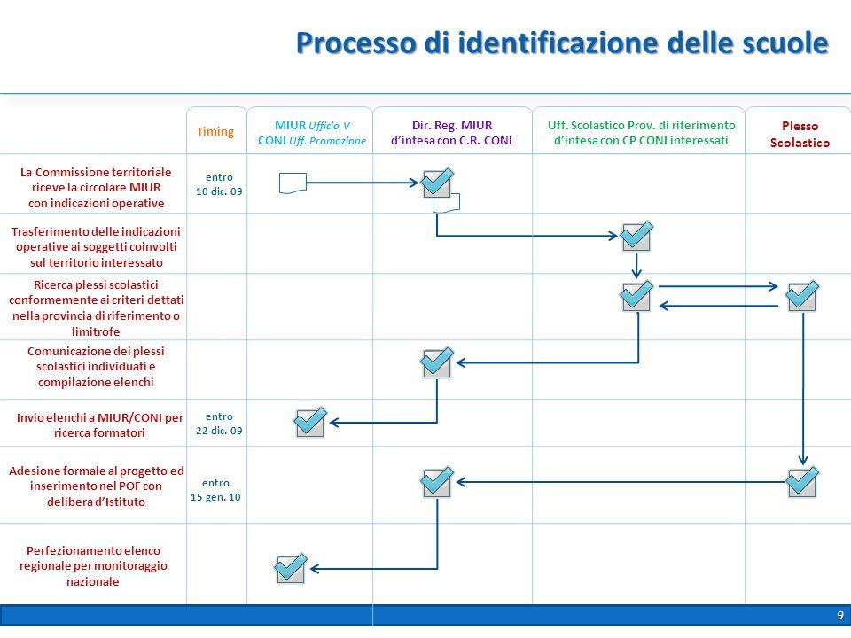 Processo di identificazione delle scuole Plesso Scolastico Dir. Reg. MIUR dintesa con C.R. CONI La Commissione territoriale riceve la circolare MIUR c