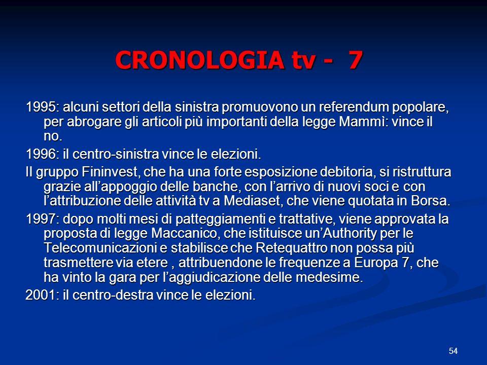 54 CRONOLOGIA tv - 7 1995: alcuni settori della sinistra promuovono un referendum popolare, per abrogare gli articoli più importanti della legge Mammì: vince il no.