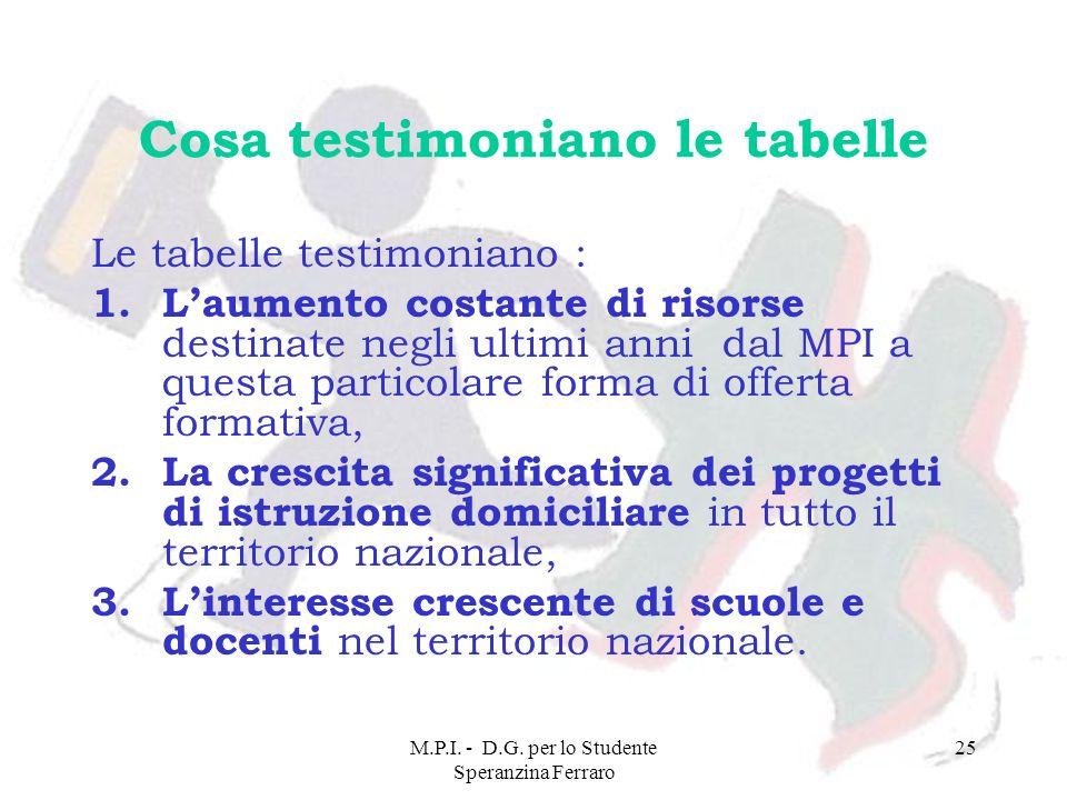 M.P.I. - D.G. per lo Studente Speranzina Ferraro 25 Cosa testimoniano le tabelle Le tabelle testimoniano : 1.Laumento costante di risorse destinate ne