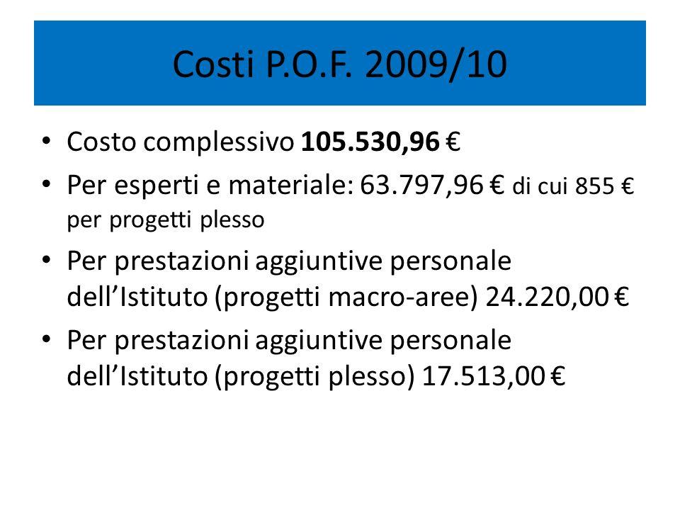 Costi P.O.F. 2009/10 Costo complessivo 105.530,96 Per esperti e materiale: 63.797,96 di cui 855 per progetti plesso Per prestazioni aggiuntive persona