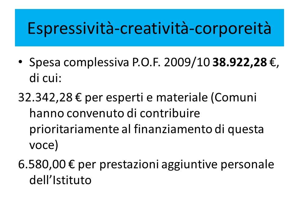 Espressività-creatività-corporeità Spesa complessiva P.O.F. 2009/10 38.922,28, di cui: 32.342,28 per esperti e materiale (Comuni hanno convenuto di co