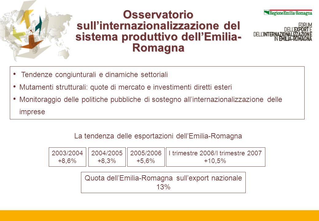Osservatorio sullinternazionalizzazione del sistema produttivo dellEmilia- Romagna Tendenze congiunturali e dinamiche settoriali Mutamenti strutturali: quote di mercato e investimenti diretti esteri Monitoraggio delle politiche pubbliche di sostegno allinternazionalizzazione delle imprese La tendenza delle esportazioni dellEmilia-Romagna 2003/2004 +8,6% 2004/2005 +8,3% 2005/2006 +5,6% I trimestre 2006/I trimestre 2007 +10,5% Quota dellEmilia-Romagna sullexport nazionale 13%