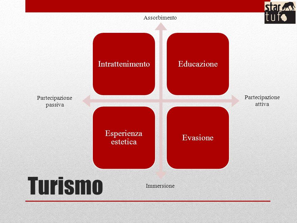 Turismo IntrattenimentoEducazione Esperienza estetica Evasione Partecipazione passiva Partecipazione attiva Assorbimento Immersione