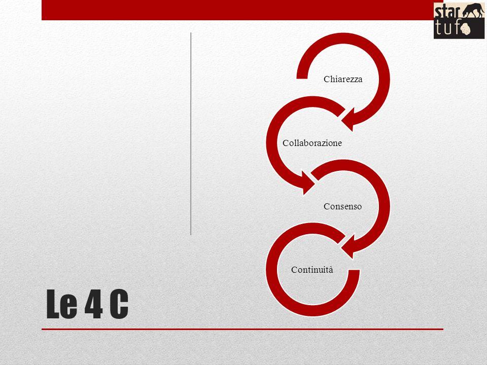 Le 4 C Chiarezza Collaborazione Consenso Continuità