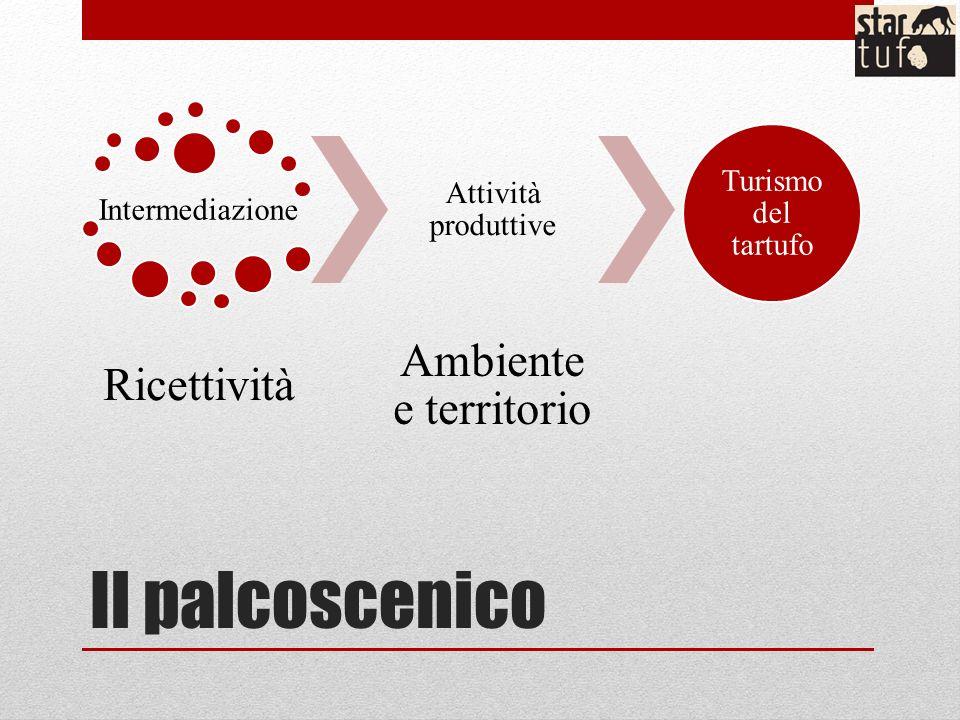 Il palcoscenico Intermediazione Ricettività Attività produttive Ambiente e territorio Turismo del tartufo