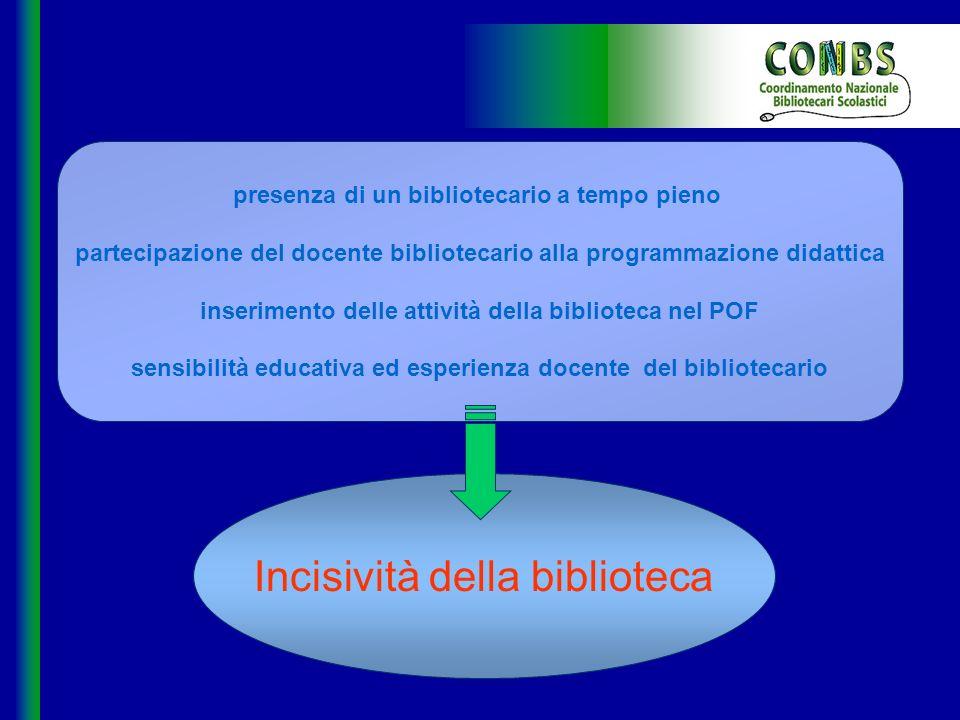Incisività della biblioteca presenza di un bibliotecario a tempo pieno partecipazione del docente bibliotecario alla programmazione didattica inserime