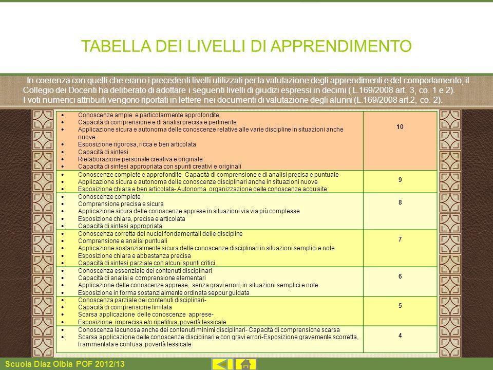 Scuola Diaz Olbia POF 2012/13 TABELLA DEI LIVELLI DI APPRENDIMENTO In coerenza con quelli che erano i precedenti livelli utilizzati per la valutazione