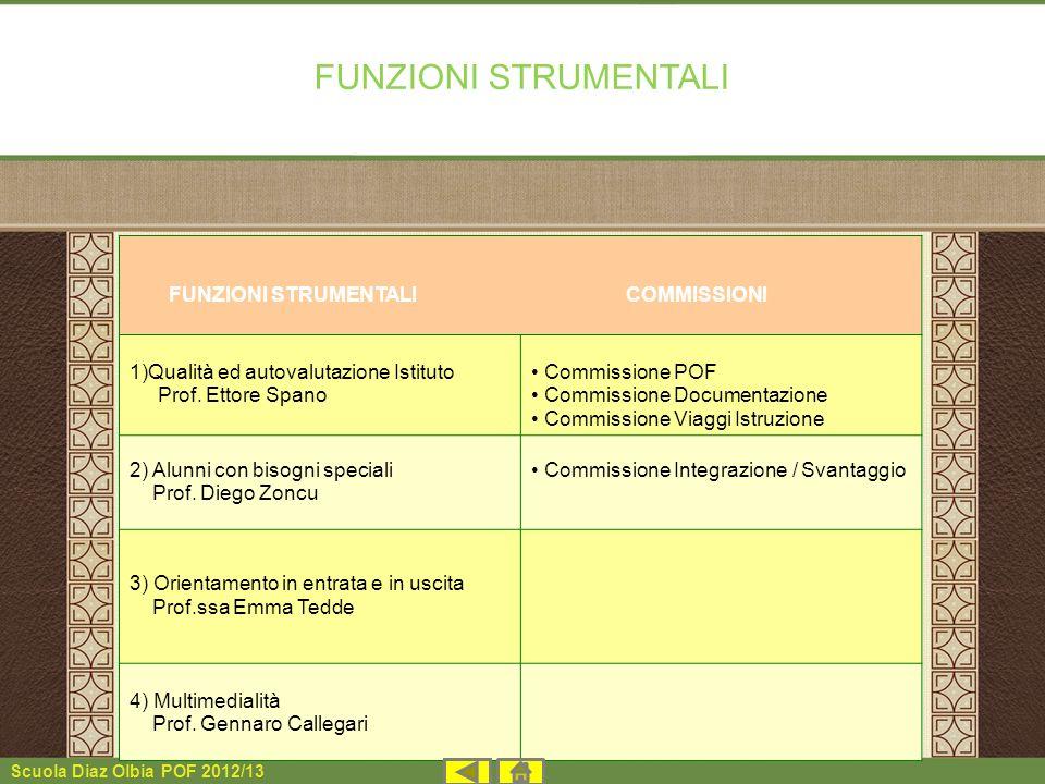 Scuola Diaz Olbia POF 2012/13 FUNZIONI STRUMENTALI FUNZIONI STRUMENTALI COMMISSIONI 1)Qualità ed autovalutazione Istituto Prof. Ettore Spano Commissio