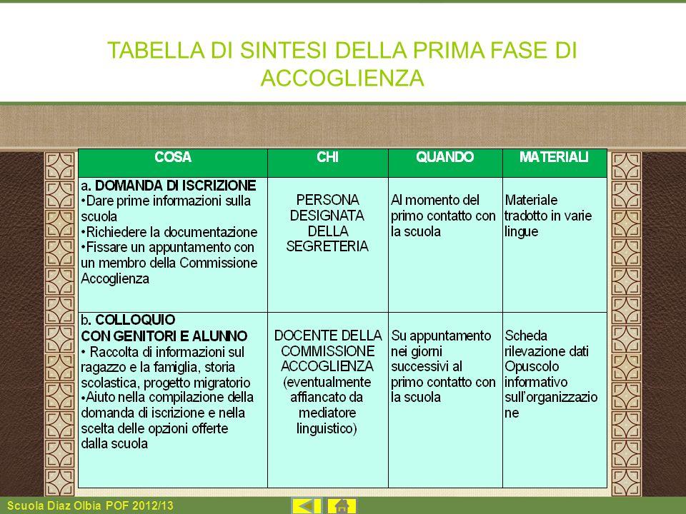 Scuola Diaz Olbia POF 2012/13 TABELLA DI SINTESI DELLA PRIMA FASE DI ACCOGLIENZA