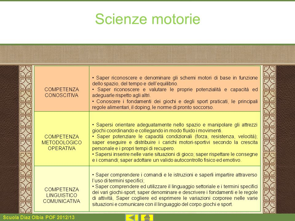 Scuola Diaz Olbia POF 2012/13 Scienze motorie COMPETENZA CONOSCITIVA Saper riconoscere e denominare gli schemi motori di base in funzione dello spazio