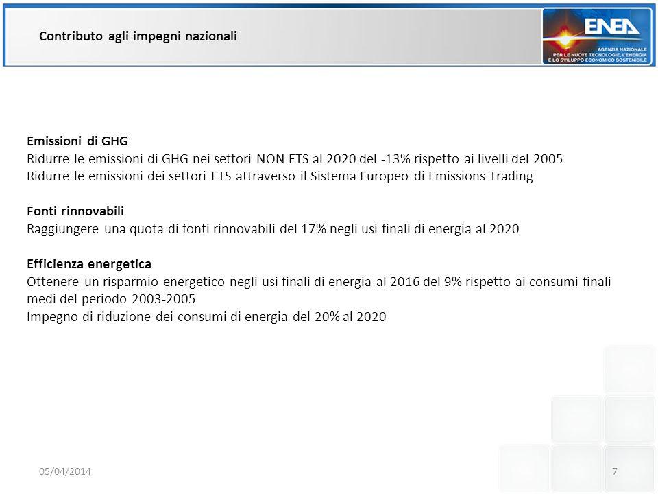 Contributo agli impegni nazionali Emissioni di GHG Ridurre le emissioni di GHG nei settori NON ETS al 2020 del -13% rispetto ai livelli del 2005 Ridurre le emissioni dei settori ETS attraverso il Sistema Europeo di Emissions Trading Fonti rinnovabili Raggiungere una quota di fonti rinnovabili del 17% negli usi finali di energia al 2020 Efficienza energetica Ottenere un risparmio energetico negli usi finali di energia al 2016 del 9% rispetto ai consumi finali medi del periodo 2003-2005 Impegno di riduzione dei consumi di energia del 20% al 2020 05/04/20147