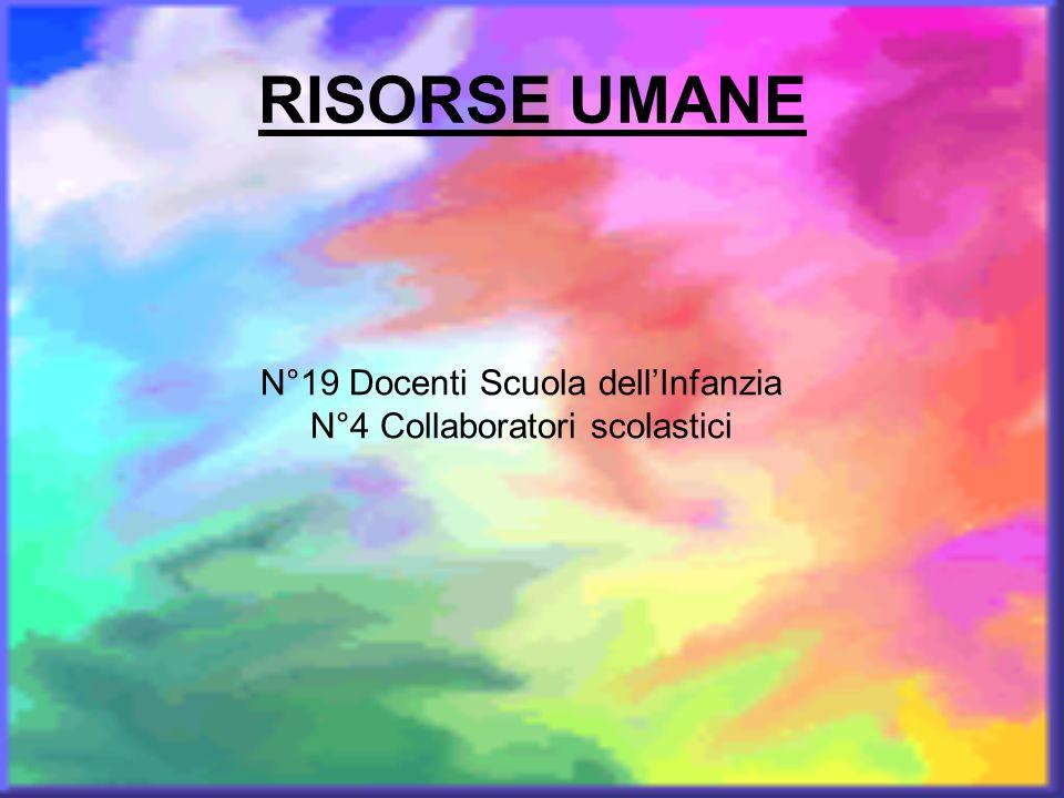 RISORSE UMANE N°19 Docenti Scuola dellInfanzia N°4 Collaboratori scolastici