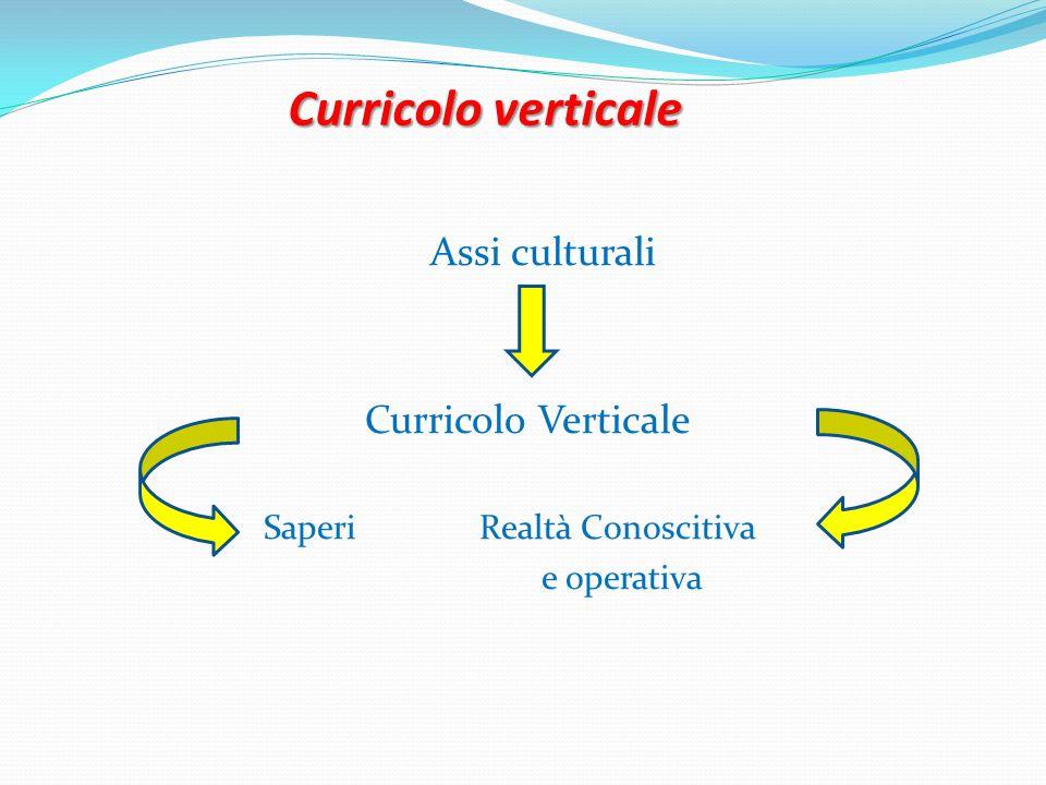 Curricolo verticale Assi culturali Curricolo Verticale Saperi Realtà Conoscitiva e operativa