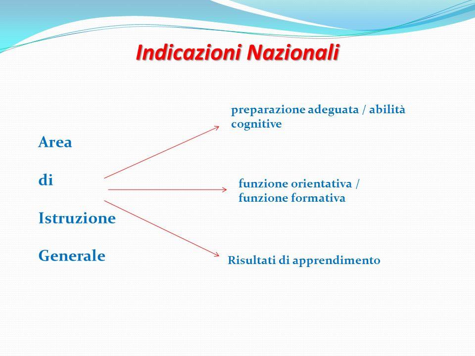 Indicazioni Nazionali preparazione adeguata / abilità cognitive funzione orientativa / funzione formativa Risultati di apprendimento Area di Istruzion