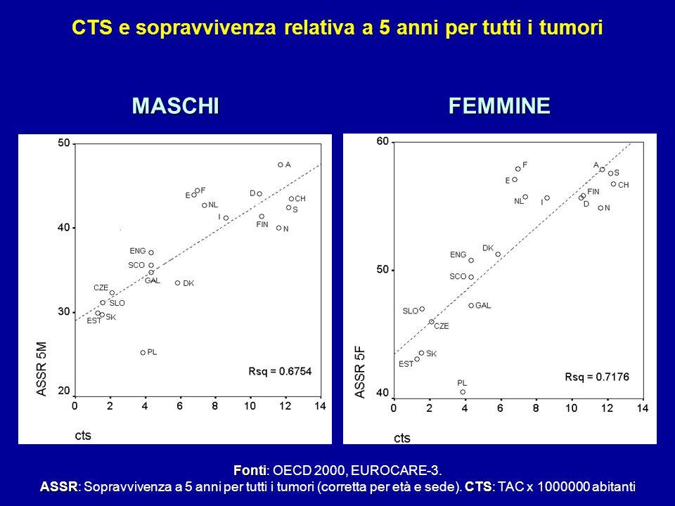 CTS e sopravvivenza relativa a 5 anni per tutti i tumori Fonti Fonti: OECD 2000, EUROCARE-3. ASSRCTS ASSR: Sopravvivenza a 5 anni per tutti i tumori (