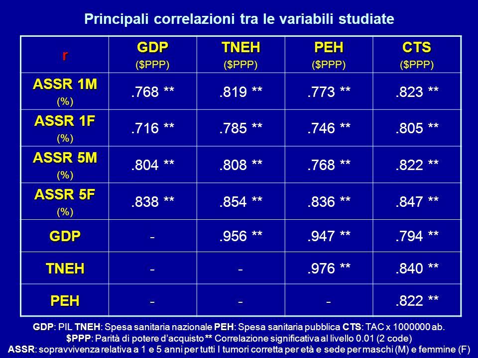Principali correlazioni tra le variabili studiate rGDP ($PPP)TNEH PEH CTS ASSR 1M (%).768 **.819 **.773 **.823 ** ASSR 1F (%).716 **.785 **.746 **.805