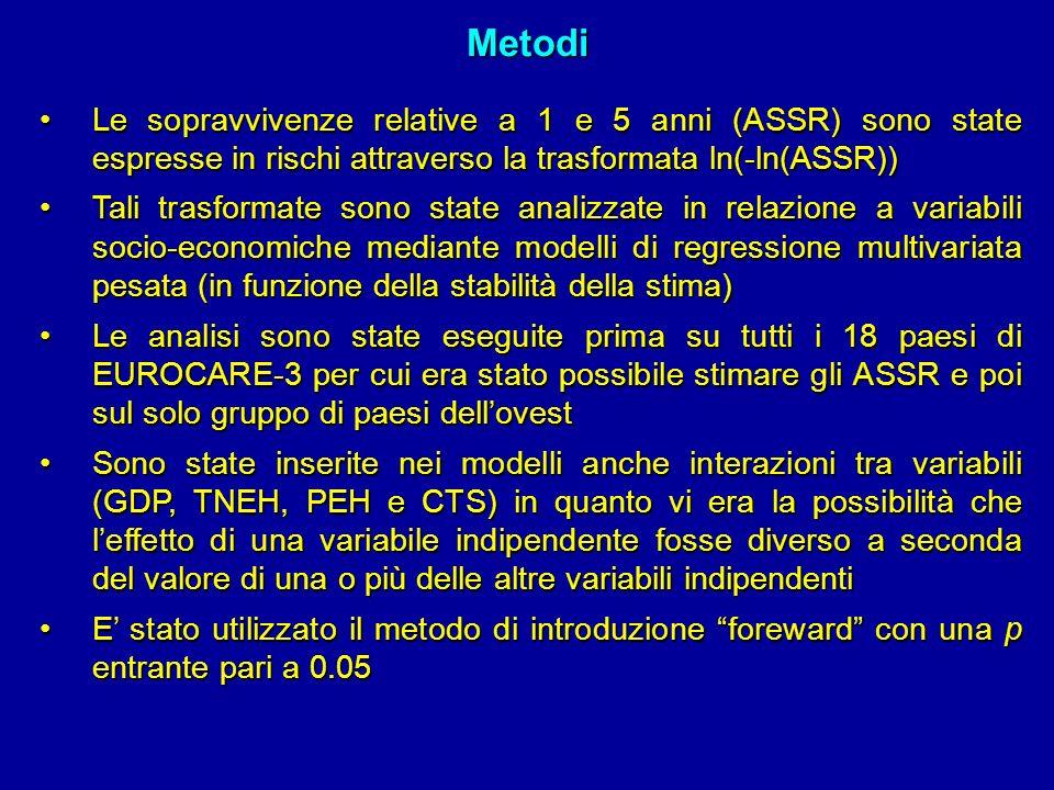 Metodi Le sopravvivenze relative a 1 e 5 anni (ASSR) sono state espresse in rischi attraverso la trasformata ln(-ln(ASSR))Le sopravvivenze relative a