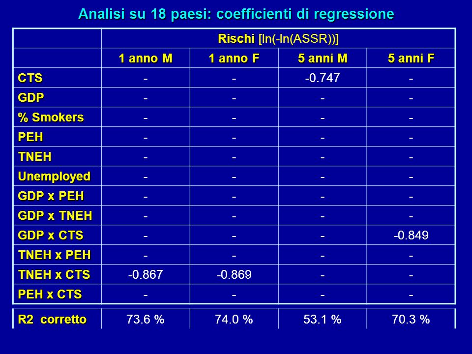 Rischi Rischi [ln(-ln(ASSR))] 1 anno M 1 anno F 5 anni M 5 anni F CTS---0.747- GDP---- % Smokers ---- PEH---- TNEH---- Unemployed---- GDP x PEH ---- G