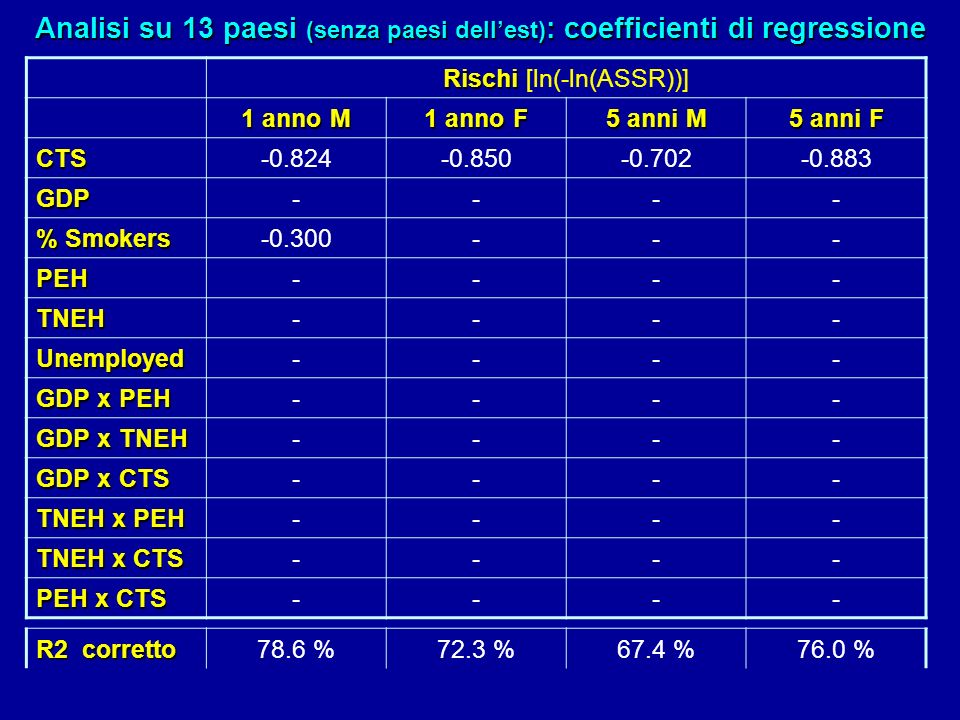 Rischi Rischi [ln(-ln(ASSR))] 1 anno M 1 anno F 5 anni M 5 anni F CTS-0.824-0.850-0.702-0.883 GDP---- % Smokers -0.300--- PEH---- TNEH---- Unemployed-