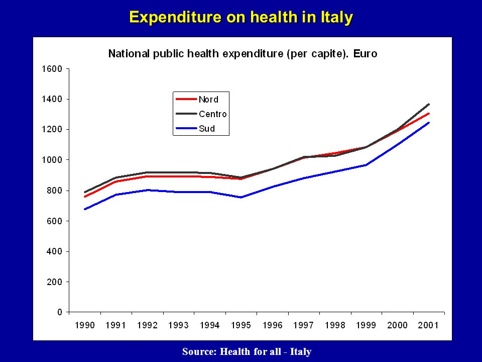 Expenditure on health in Italy Source: Health for all - Italy