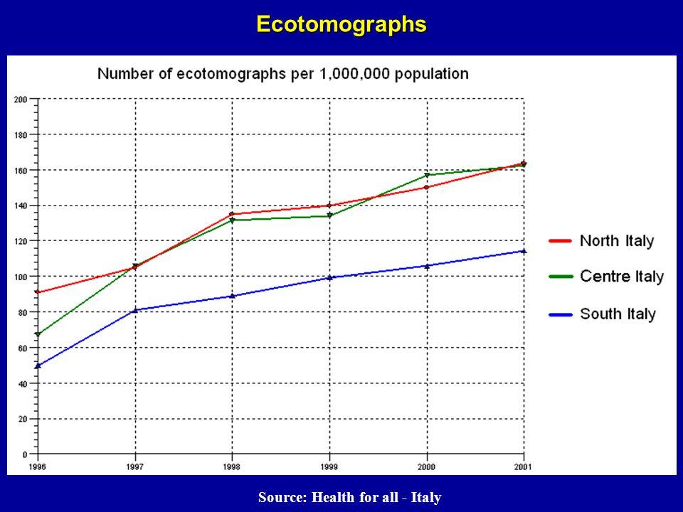Ecotomographs