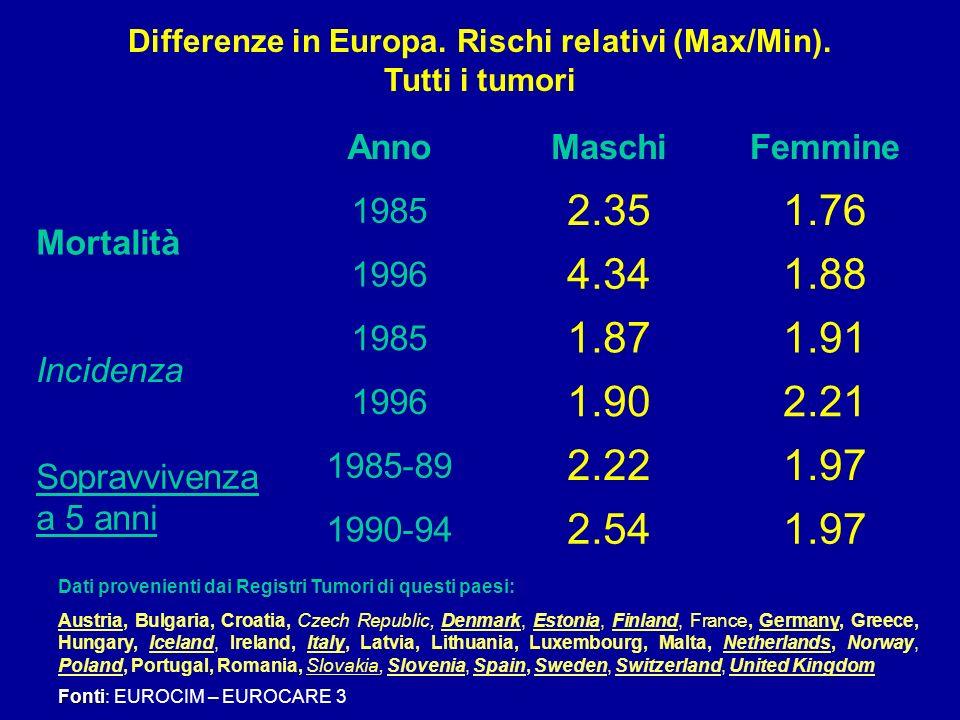 Differenze in Europa. Rischi relativi (Max/Min). Tutti i tumori Fonti Fonti: EUROCIM – EUROCARE 3 Dati provenienti dai Registri Tumori di questi paesi