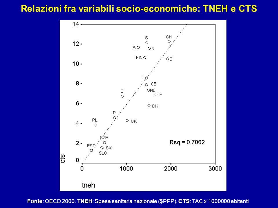 Relazioni fra variabili socio-economiche: TNEH e CTS FonteTNEHCTS Fonte: OECD 2000. TNEH: Spesa sanitaria nazionale ($PPP). CTS: TAC x 1000000 abitant