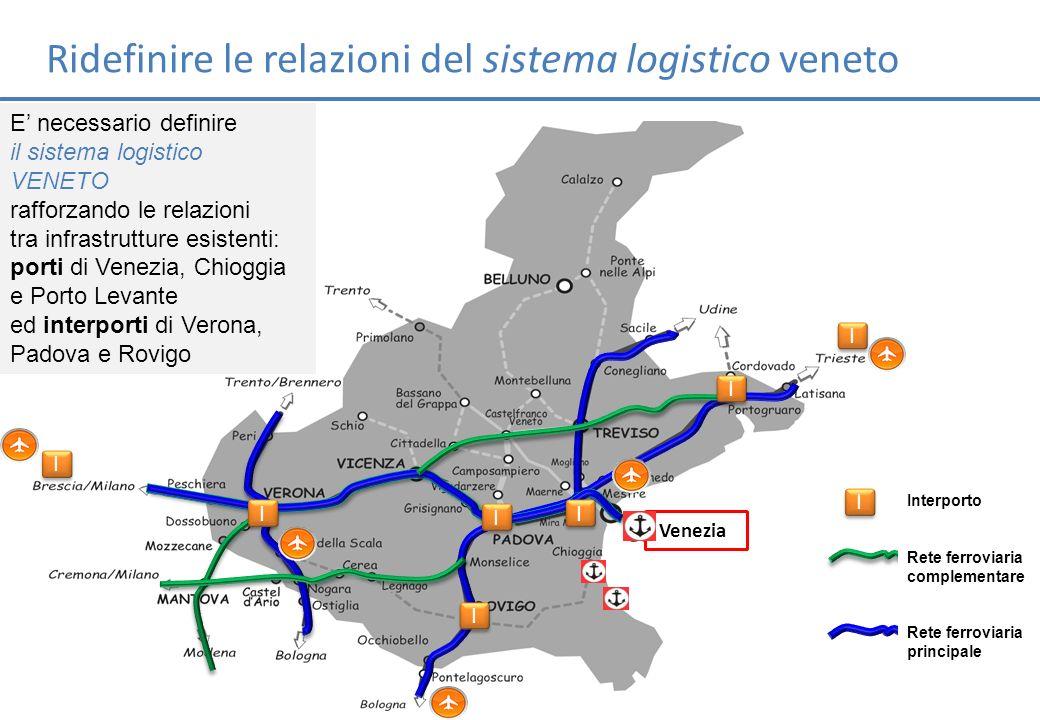 I I I I I I I I I I I I I I Venezia Ridefinire le relazioni del sistema logistico veneto I I Interporto Rete ferroviaria complementare Rete ferroviari
