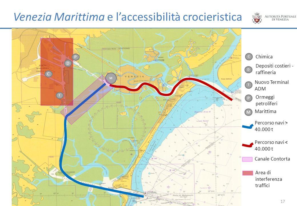 T P Venezia Marittima e laccessibilità crocieristica M Nuovo Terminal ADM T P Ormeggi petroliferi M Marittima 17 Percorso navi > 40.000 t Percorso nav