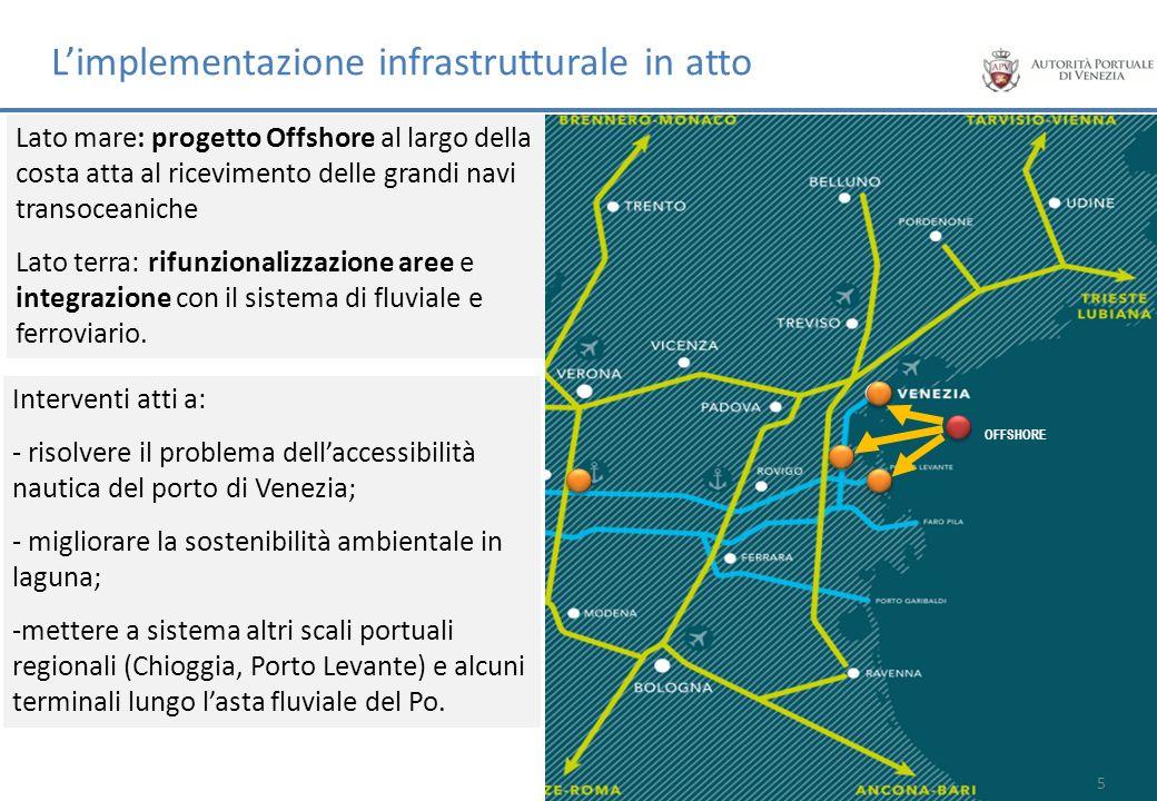 OFFSHORE Limplementazione infrastrutturale in atto Lato mare: progetto Offshore al largo della costa atta al ricevimento delle grandi navi transoceani