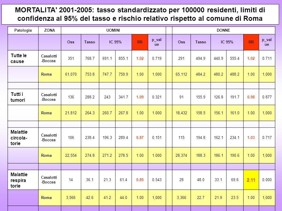 PatologiaZONAUOMINI DONNE OssTassoIC 95%RR p_val ue OssTassoIC 95%RR p_val ue Tutte le cause Casalotti -Boccea 351768.7691.1855.11.020.719291494.9440.9555.41.020.711 Roma61,070753.8747.7759.91.001.00065,112484.2480.2488.21.001,000 Tutti i tumori Casalotti -Boccea 136288.2243341.71.090.32191155.9126.8191.70.980.877 Roma21,812264.3260.7267.81.001.00018,432158.5156.1161.01.001,000 Malattie circola- torie Casalotti -Boccea 106238.4196.3289.40.870.151115194.8162.1234.11.030.717 Roma22,554274.8271.2278.51.001.00028,374188.3186.1190.61.001,000 Malattie respira torie Casalotti -Boccea 1436.121.361.40.850.5432848.033.169.6 2.11 0.000 Roma3,56642.641.244.01.001,0003,36622.721.923.51.001,000 MORTALITA 2001-2005: tasso standardizzato per 100000 residenti, limiti di confidenza al 95% del tasso e rischio relativo rispetto al comune di Roma