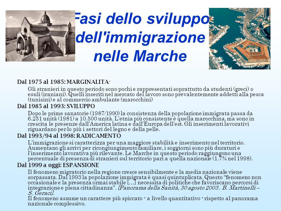 Fasi dello sviluppo dell'immigrazione nelle Marche Dal 1975 al 1985: MARGINALITA Gli stranieri in questo periodo sono pochi e rappresentati soprattutt