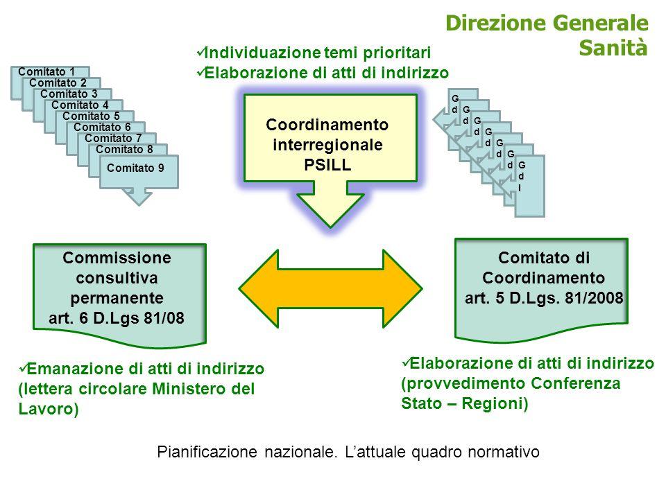 Direzione Generale Sanità Commissione consultiva permanente art. 6 D.Lgs 81/08 Comitato di Coordinamento art. 5 D.Lgs. 81/2008 Coordinamento interregi