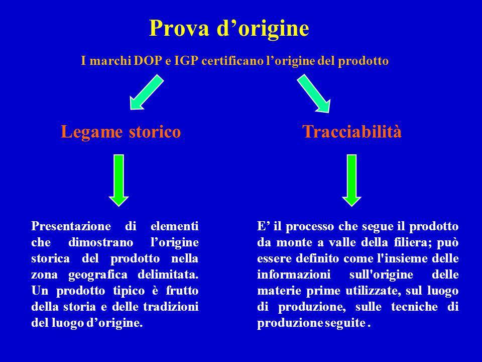 Prova dorigine I marchi DOP e IGP certificano lorigine del prodotto Legame storicoTracciabilità Presentazione di elementi che dimostrano lorigine stor