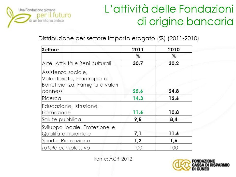 Lattività delle Fondazioni di origine bancaria Distribuzione per settore importo erogato (%) (2011-2010) Fonte: ACRI 2012 Settore20112010 % Arte, Atti