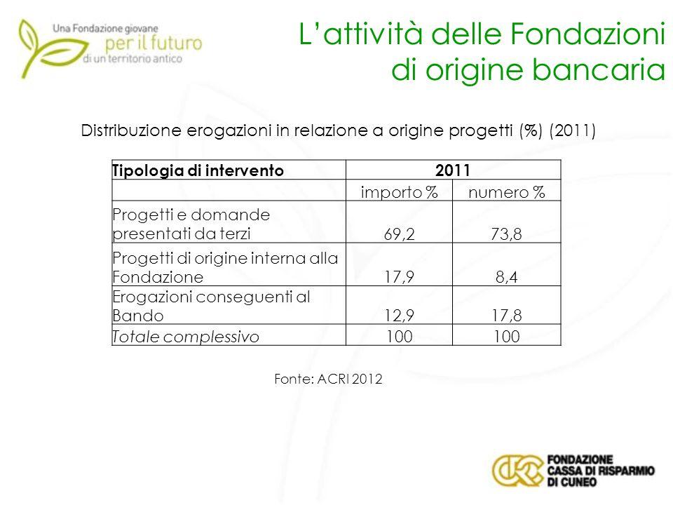 Lattività delle Fondazioni di origine bancaria Distribuzione erogazioni in relazione a origine progetti (%) (2011) Tipologia di intervento2011 importo