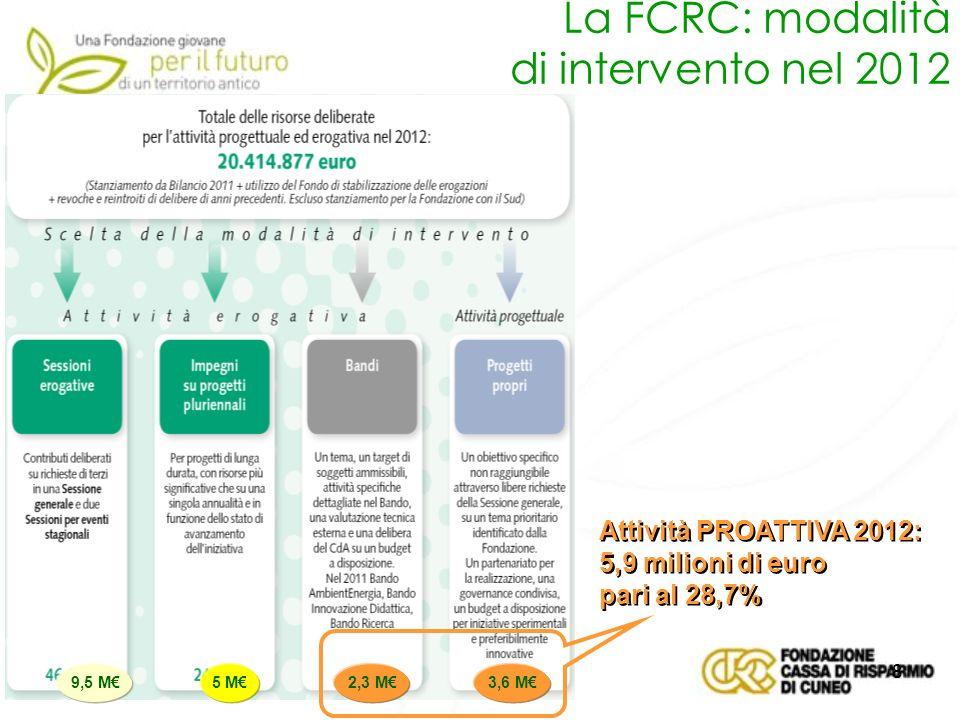 9 La FCRC: evoluzione della modalità di intervento Dal 2006 ad oggi è costantemente cresciuta lattività proattiva della Fondazione, in percentuale (da 0,3% del 2006 al 28,7% del 2012, al 35,5% previsto nel 2013) e in valore assoluto, nonostante la riduzione delle risorse complessive.