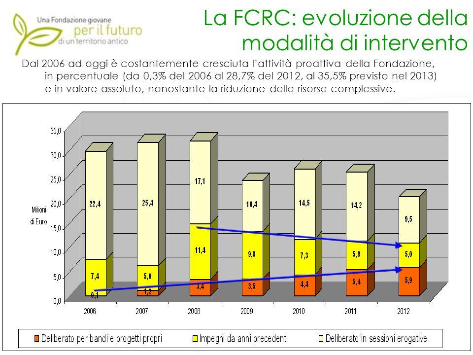 9 La FCRC: evoluzione della modalità di intervento Dal 2006 ad oggi è costantemente cresciuta lattività proattiva della Fondazione, in percentuale (da