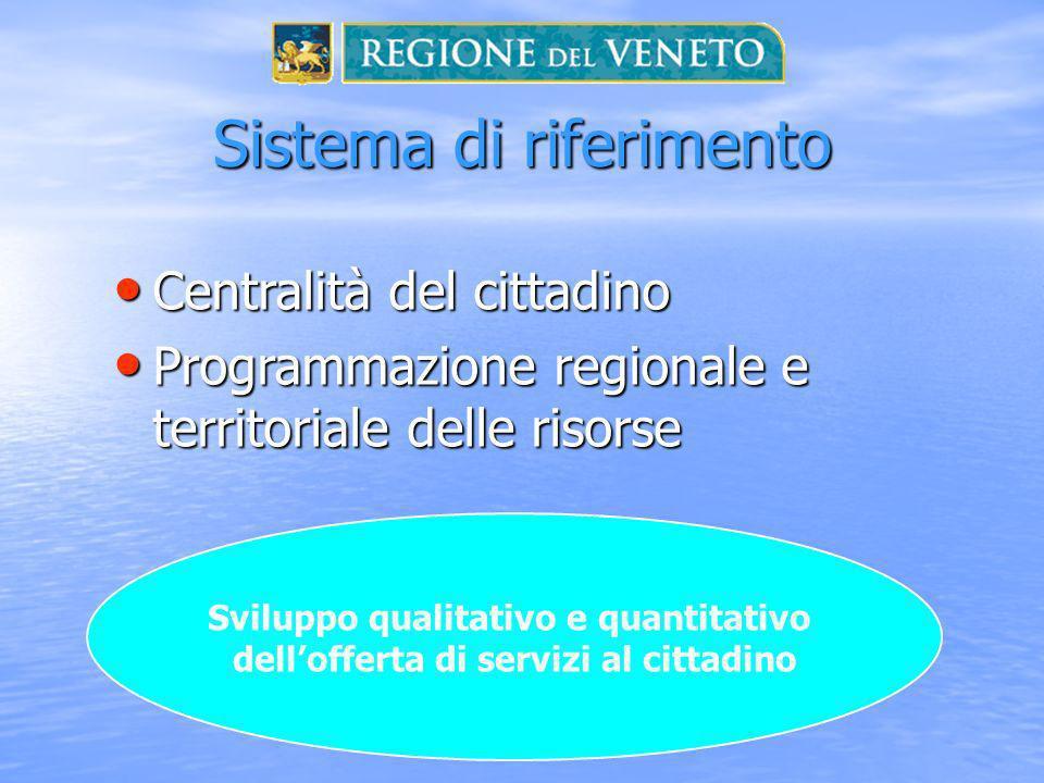 Sistema di riferimento Sviluppo qualitativo e quantitativo dellofferta di servizi al cittadino Centralità del cittadino Centralità del cittadino Programmazione regionale e territoriale delle risorse Programmazione regionale e territoriale delle risorse