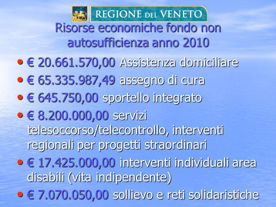 Risorse economiche fondo non autosufficienza anno 2010 20.661.570,00 Assistenza domiciliare 20.661.570,00 Assistenza domiciliare 65.335.987,49 assegno di cura 65.335.987,49 assegno di cura 645.750,00 sportello integrato 645.750,00 sportello integrato 8.200.000,00 servizi telesoccorso/telecontrollo, interventi regionali per progetti straordinari 8.200.000,00 servizi telesoccorso/telecontrollo, interventi regionali per progetti straordinari 17.425.000,00 interventi individuali area disabili (vita indipendente) 17.425.000,00 interventi individuali area disabili (vita indipendente) 7.070.050,00 sollievo e reti solidaristiche 7.070.050,00 sollievo e reti solidaristiche