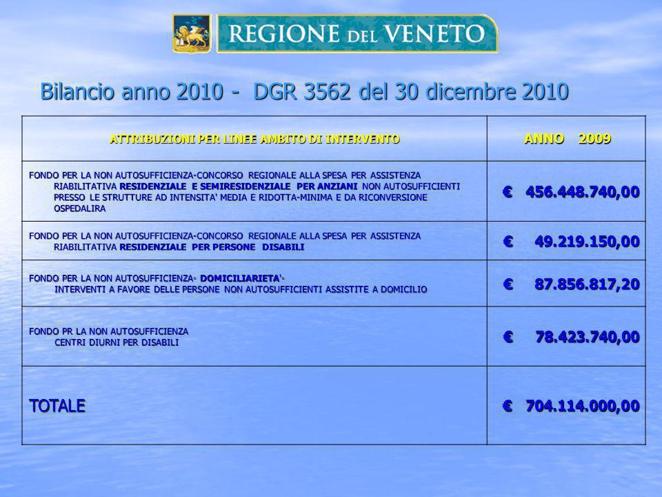 Bilancio anno 2010 - DGR 3562 del 30 dicembre 2010 ATTRIBUZIONI PER LINEE AMBITO DI INTERVENTO ANNO 2009 ANNO 2009 FONDO PER LA NON AUTOSUFFICIENZA-CONCORSO REGIONALE ALLA SPESA PER ASSISTENZA RIABILITATIVA RESIDENZIALE E SEMIRESIDENZIALE PER ANZIANI NON AUTOSUFFICIENTI PRESSO LE STRUTTURE AD INTENSITA MEDIA E RIDOTTA-MINIMA E DA RICONVERSIONE OSPEDALIRA 456.448.740,00 456.448.740,00 FONDO PER LA NON AUTOSUFFICIENZA-CONCORSO REGIONALE ALLA SPESA PER ASSISTENZA RIABILITATIVA RESIDENZIALE PER PERSONE DISABILI 49.219.150,00 49.219.150,00 FONDO PER LA NON AUTOSUFFICIENZA- DOMICILIARIETA - INTERVENTI A FAVORE DELLE PERSONE NON AUTOSUFFICIENTI ASSISTITE A DOMICILIO INTERVENTI A FAVORE DELLE PERSONE NON AUTOSUFFICIENTI ASSISTITE A DOMICILIO 87.856.817,20 87.856.817,20 FONDO PR LA NON AUTOSUFFICIENZA CENTRI DIURNI PER DISABILI CENTRI DIURNI PER DISABILI 78.423.740,00 78.423.740,00 TOTALE 704.114.000,00 704.114.000,00