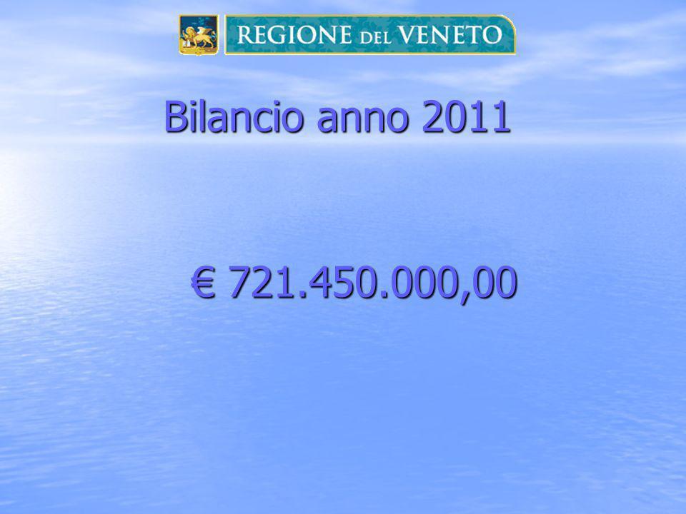 Bilancio anno 2011 721.450.000,00 721.450.000,00