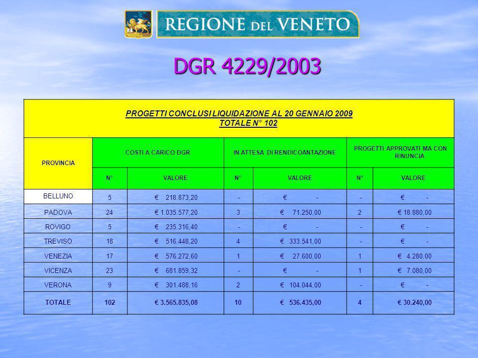 DGR 4229/2003 DGR 4229/2003 PROGETTI CONCLUSI LIQUIDAZIONE AL 20 GENNAIO 2009 TOTALE N° 102 PROVINCIA COSTI A CARICO DGRIN ATTESA DI RENDICOANTAZIONE PROGETTI APPROVATI MA CON RINUNCIA N°VALOREN°VALOREN°VALORE BELLUNO 5 218.873,20 - - - - PADOVA24 1.035.577,203 71.250,002 18.880,00 ROVIGO5 235.316,40 - - - - TREVISO18 516.448,204 333.541,00 - - VENEZIA17 576.272,601 27.600,001 4.280,00 VICENZA23 681.859,32 - -1 7.080,00 VERONA9 301.488,162 104.044,00 - - TOTALE102 3.565.835,0810 536.435,004 30.240,00
