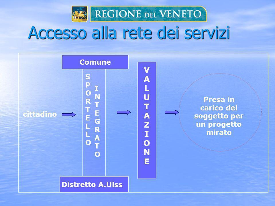 Accesso alla rete dei servizi cittadino VALUTAZIONEVALUTAZIONE Presa in carico del soggetto per un progetto mirato Distretto A.Ulss SPORTELLOSPORTELLO INTEGRATOINTEGRATO Comune