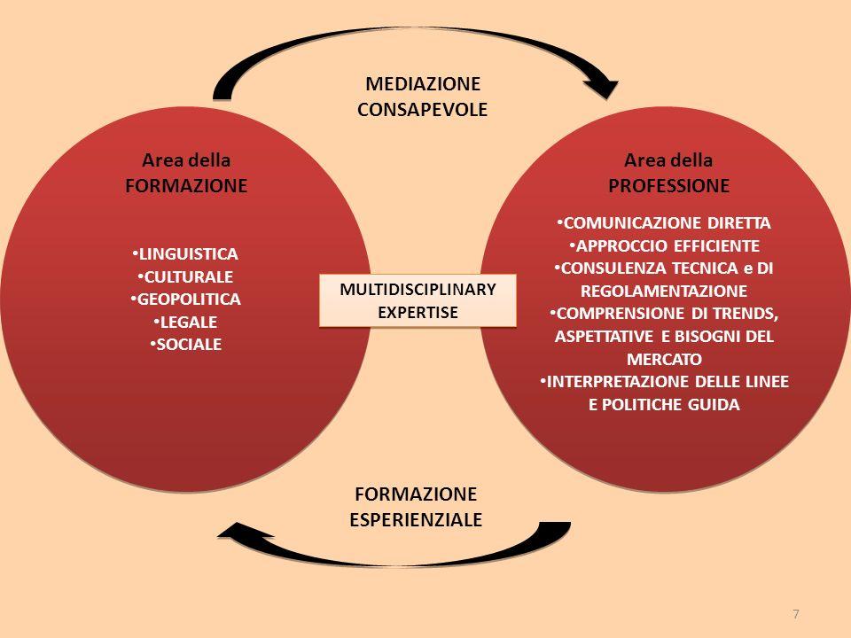 7 LINGUISTICA CULTURALE GEOPOLITICA LEGALE SOCIALE COMUNICAZIONE DIRETTA APPROCCIO EFFICIENTE CONSULENZA TECNICA e DI REGOLAMENTAZIONE COMPRENSIONE DI TRENDS, ASPETTATIVE E BISOGNI DEL MERCATO INTERPRETAZIONE DELLE LINEE E POLITICHE GUIDA MULTIDISCIPLINARY EXPERTISE Area della FORMAZIONE Area della PROFESSIONE MEDIAZIONE CONSAPEVOLE FORMAZIONE ESPERIENZIALE