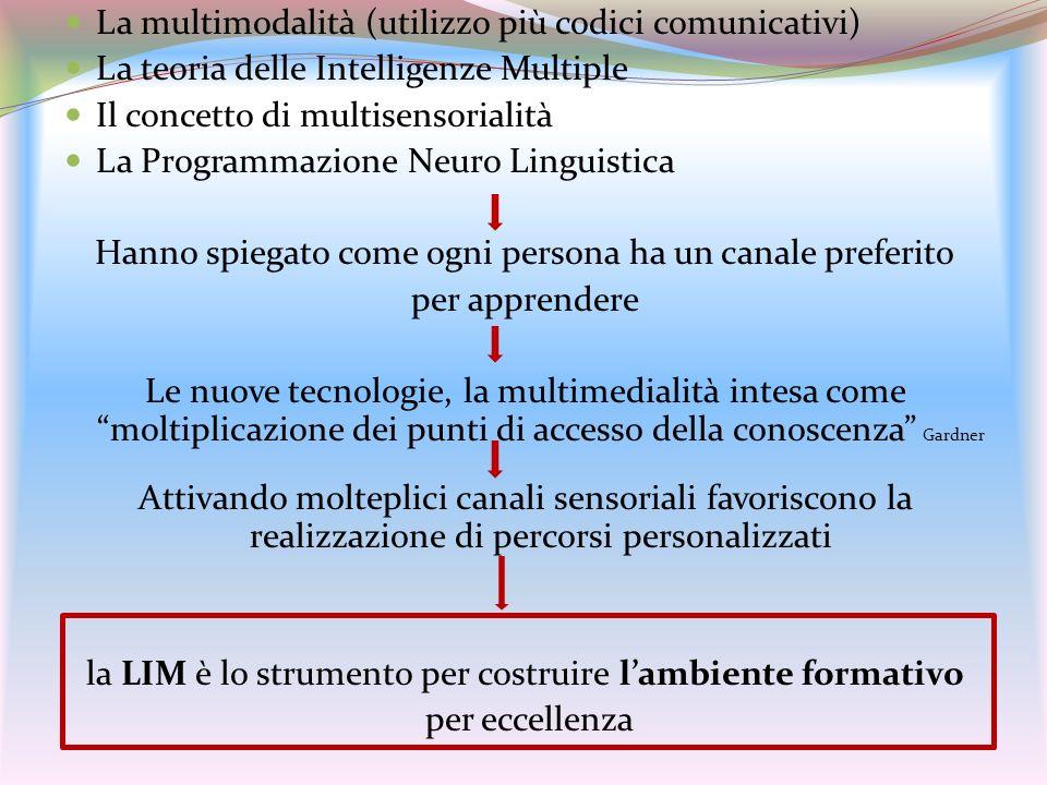 La multimodalità (utilizzo più codici comunicativi) La teoria delle Intelligenze Multiple Il concetto di multisensorialità La Programmazione Neuro Lin